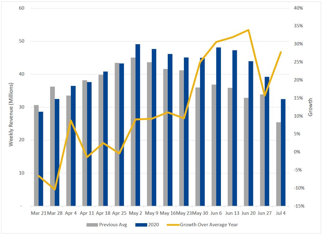 2020 Weekly Revenue vs Average of Previous 2 Years